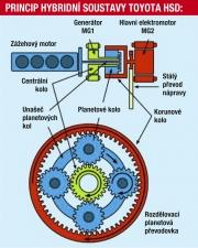 princitp-hybridni-soustavy 119759