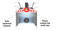 Svíčka zažehne malou část směsi, díky tomu uvnitř spalovacího prostoru vzrostou tlak a teplota azbytek směsi se pak vznítí sám