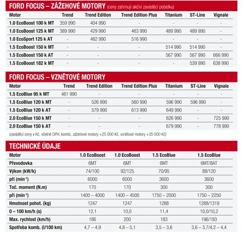 ceny-a-tech-udaje 123365