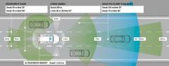 Schéma senzorů rozpoznávajících okolí nové třídy A. Pokryjí téměř 360° kolem vozu. Jsou základem mnoha moderních asistenčních a komfortních systémů od poloautomatické jízdy, přes parkovacího asistenta až po tzv. pre-crash systémy