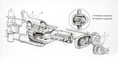 Dlouhá výzkumná práce v Mercedesu, které se se ctí zúčastnil z velké části též Ferdinand Porsche, vedla k poznání, že nejlepší pro přeplňování motorů bude Rootsův dvoupístový kompresor.