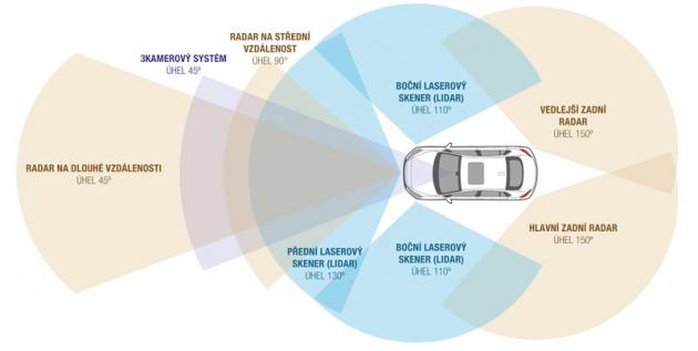 Senzorika autonomních prototypů Hyundai Ioniq monitoruje okolí vozu vrozsahu 360 stupnů