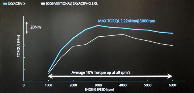 Porovnání točivého momentu výchozího dvoulitrového motoru Skyactiv-G (bílá křivka) snovým motorem Skyactiv-X (modrá křivka). V průměru činí nárůst točivého momentu 10 %