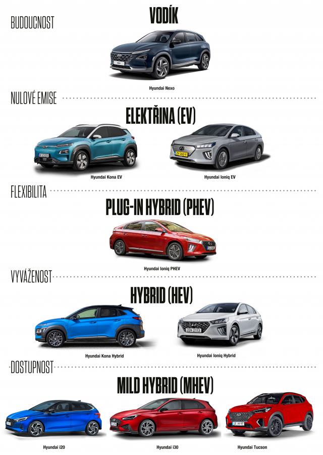 Hyundai elektrifikace