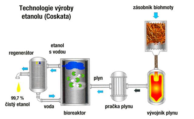 Schéma výroby etanolu z biomasy – biopalivo 2. generace