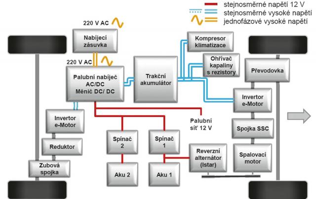 Schéma plug-in hybridní poháněcí soustavy modelu DS 7 Crossback E-Tense s pohonem kol obou náprav