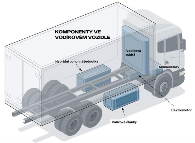 Schéma rozložení modulů ve vozidle