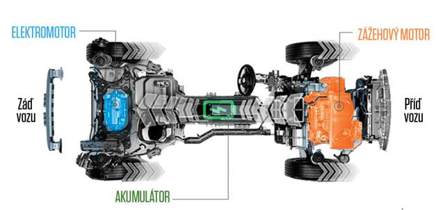 Oba modely pohání stejná plug-in hybridní soustava se spalovacím motorem apřevodovkou vpředu aelektromotorem vzadu