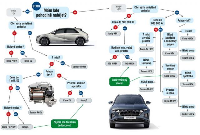 Najděte si svůj ideální elektrifikovaný vůz