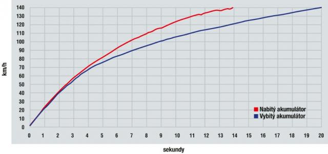 Srovnání zrychlení