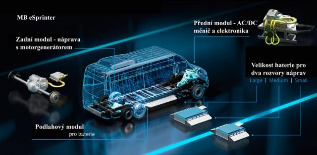 Schéma pohonu EVP – variabilní platforma umožňuje přední nebo zadní pohon