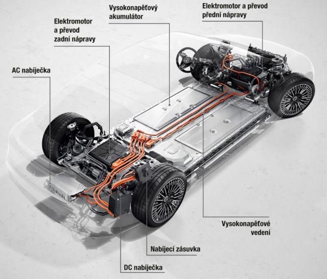 Uspořádání komponentů elektrického pohonu ve dvoumotorové verzi EQS 580