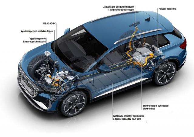 Rozložení poháněcího ústrojí modelu Audi Q4 40 e-tron